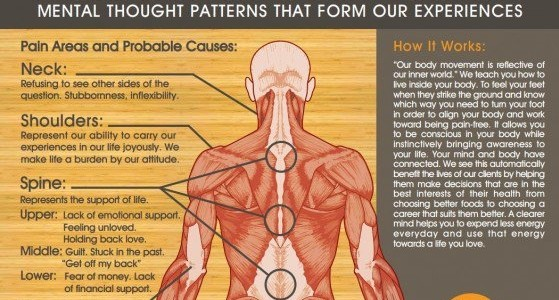 The Effects Of Negative Emotions On Our Health, article
